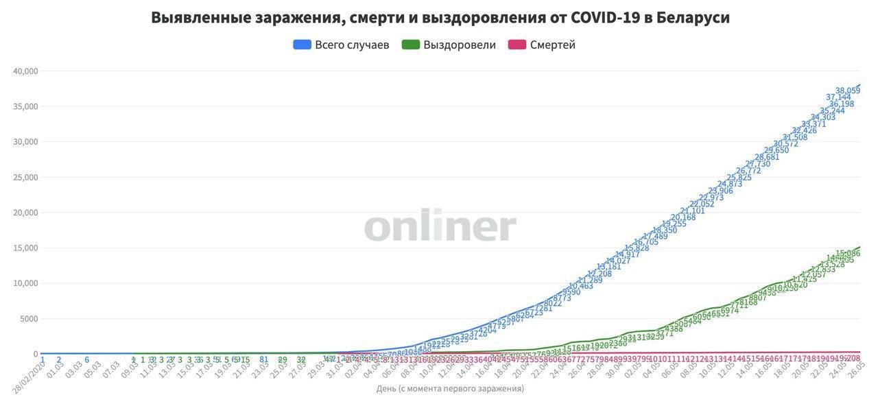 В Беларуси уже 38 059 случаев коронавируса. Умерли 208 человек