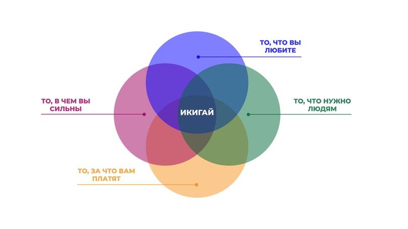Что такое Икигай?, изображение №2
