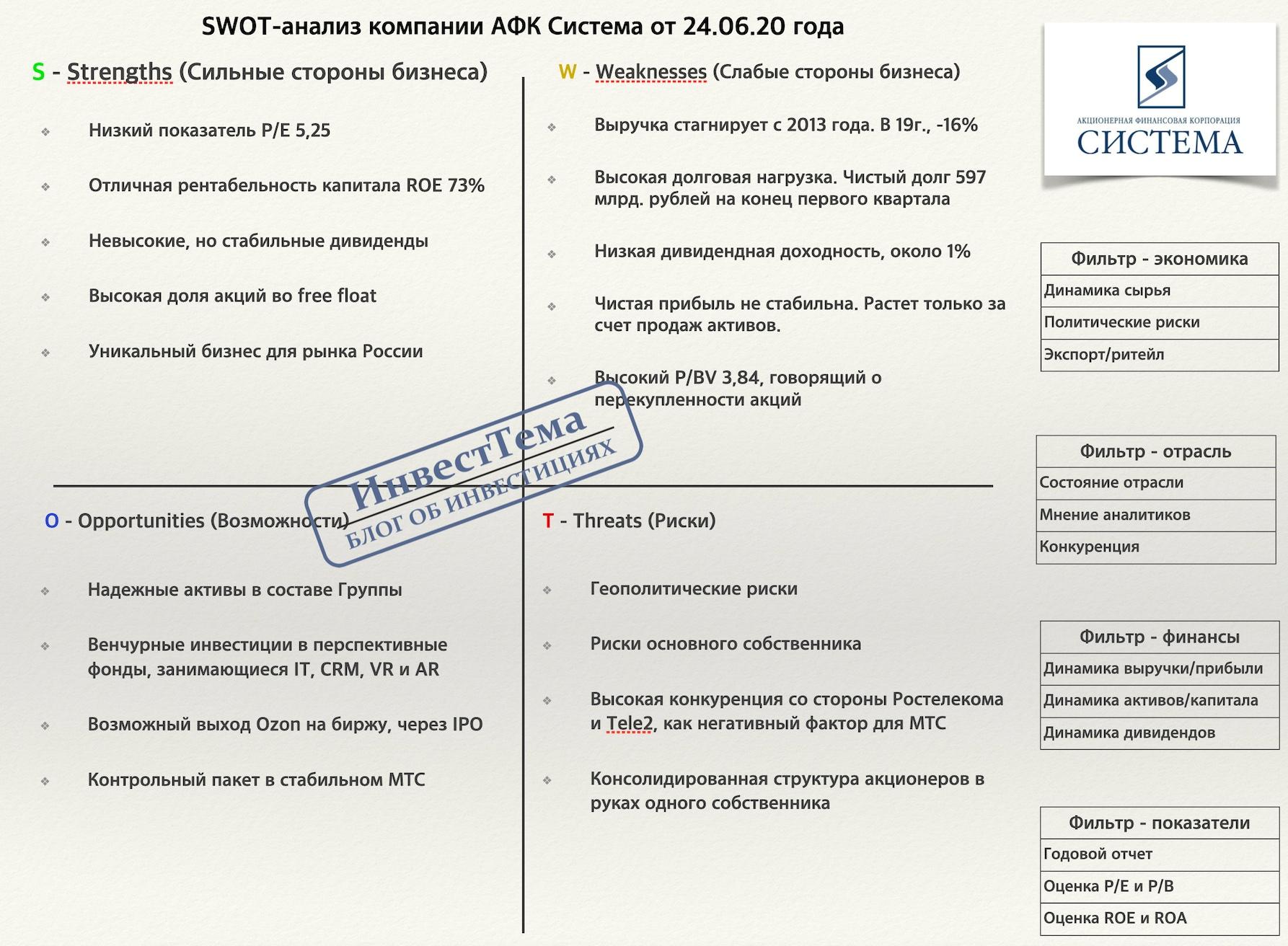 АФК Система - полный разбор компании + SWOT-анализ, изображение №14