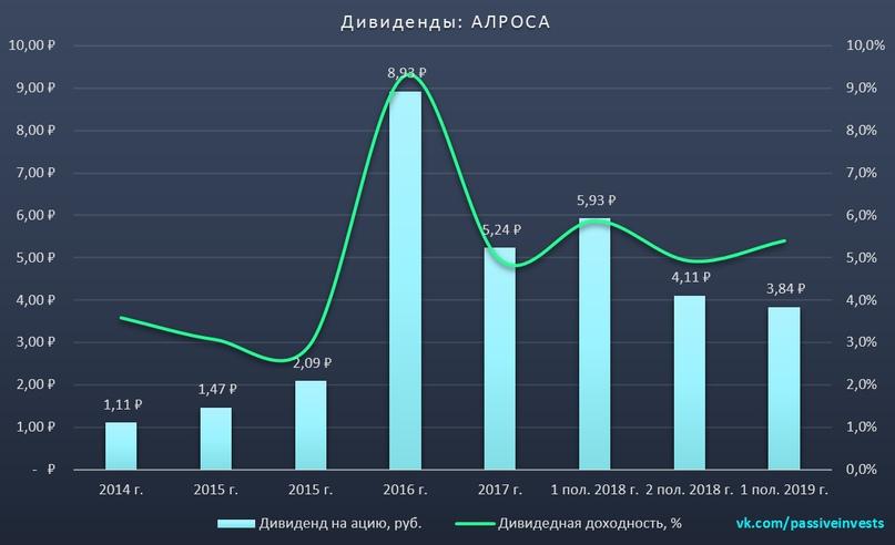Алроса: финансовые результаты за II кв. 2019 г. по МСФО. Падение продолжается…