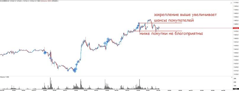 Золото, нефть, доллар и евро, РТС...