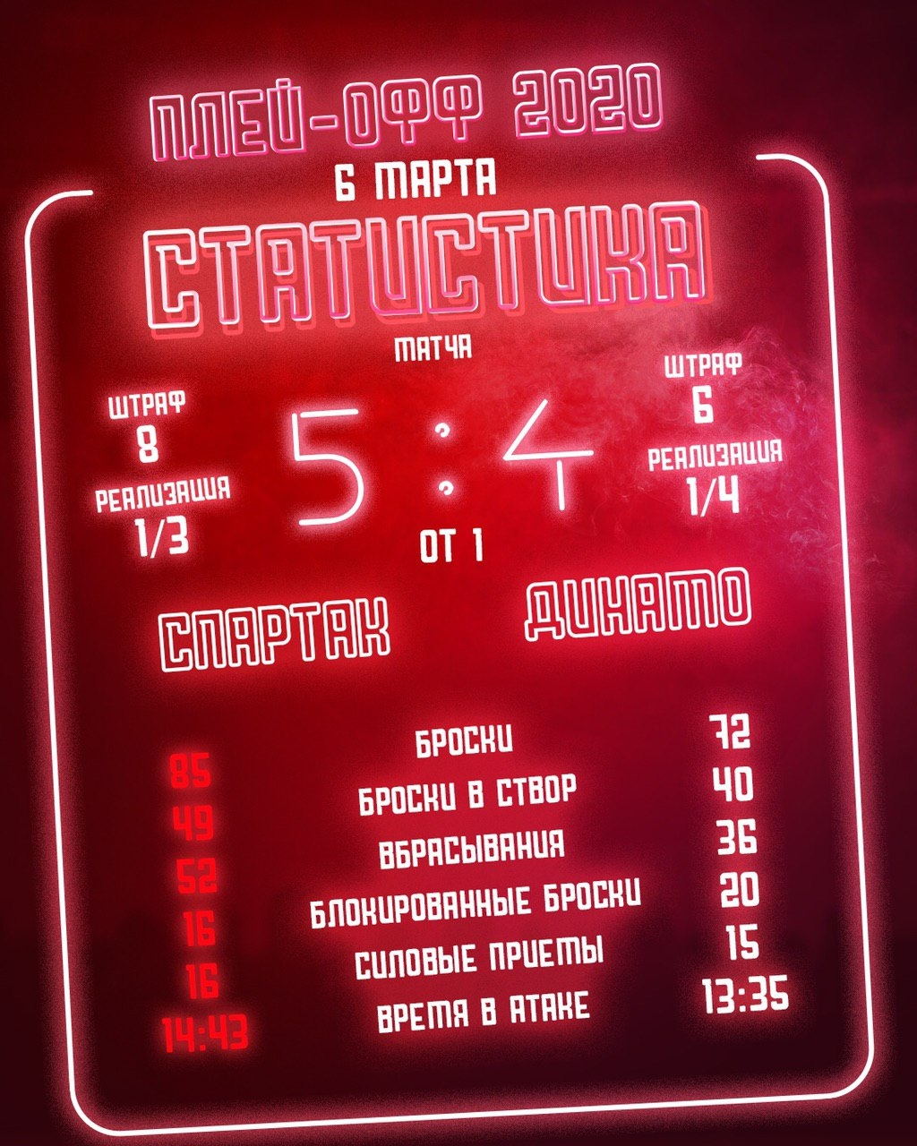 Статистика матча «Спартак» - «Динамо» 5:4 ОТ
