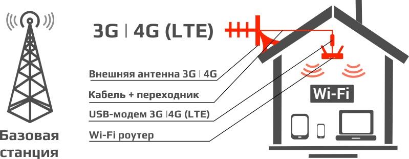 Интернет за городом, изображение №3