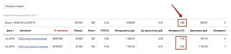 [Кейс] Снижаем стоимость лида для турагенства в 10 раз, изображение №26
