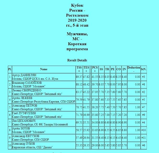 Кубок России (все этапы и финал) 2019-2020 - Страница 8 CKNiOc78K7w
