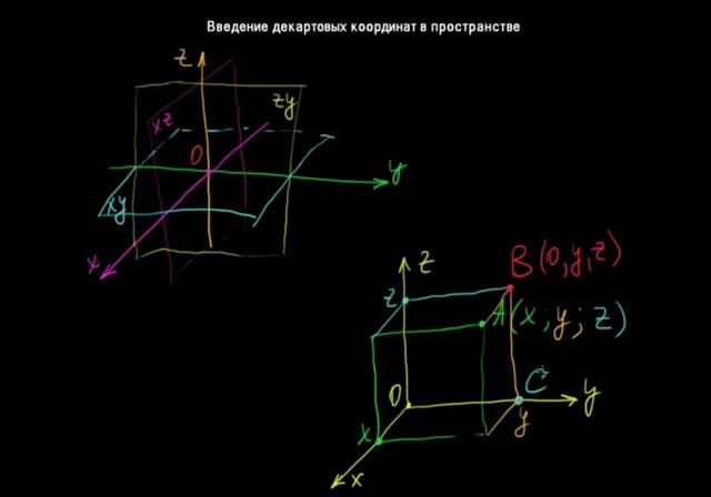 §86 Введение декартовых координат в пространстве