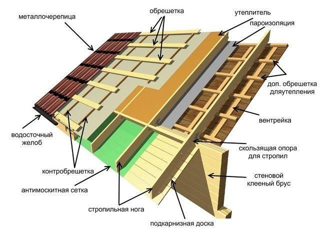 Крыша частного дома.