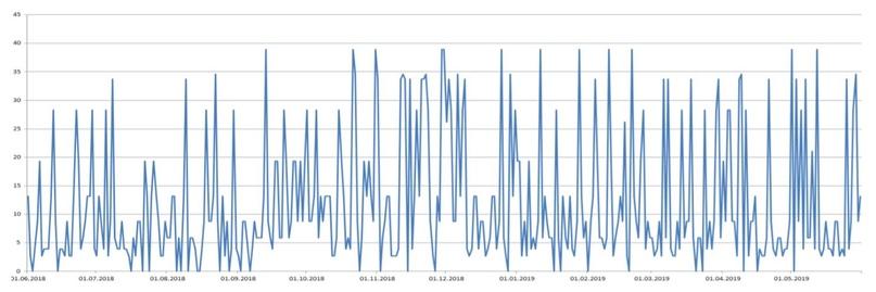 График выработки электроэнергии одним ветрогенератором за период с 01.06.2018 г. по 31.05.2019 г.
