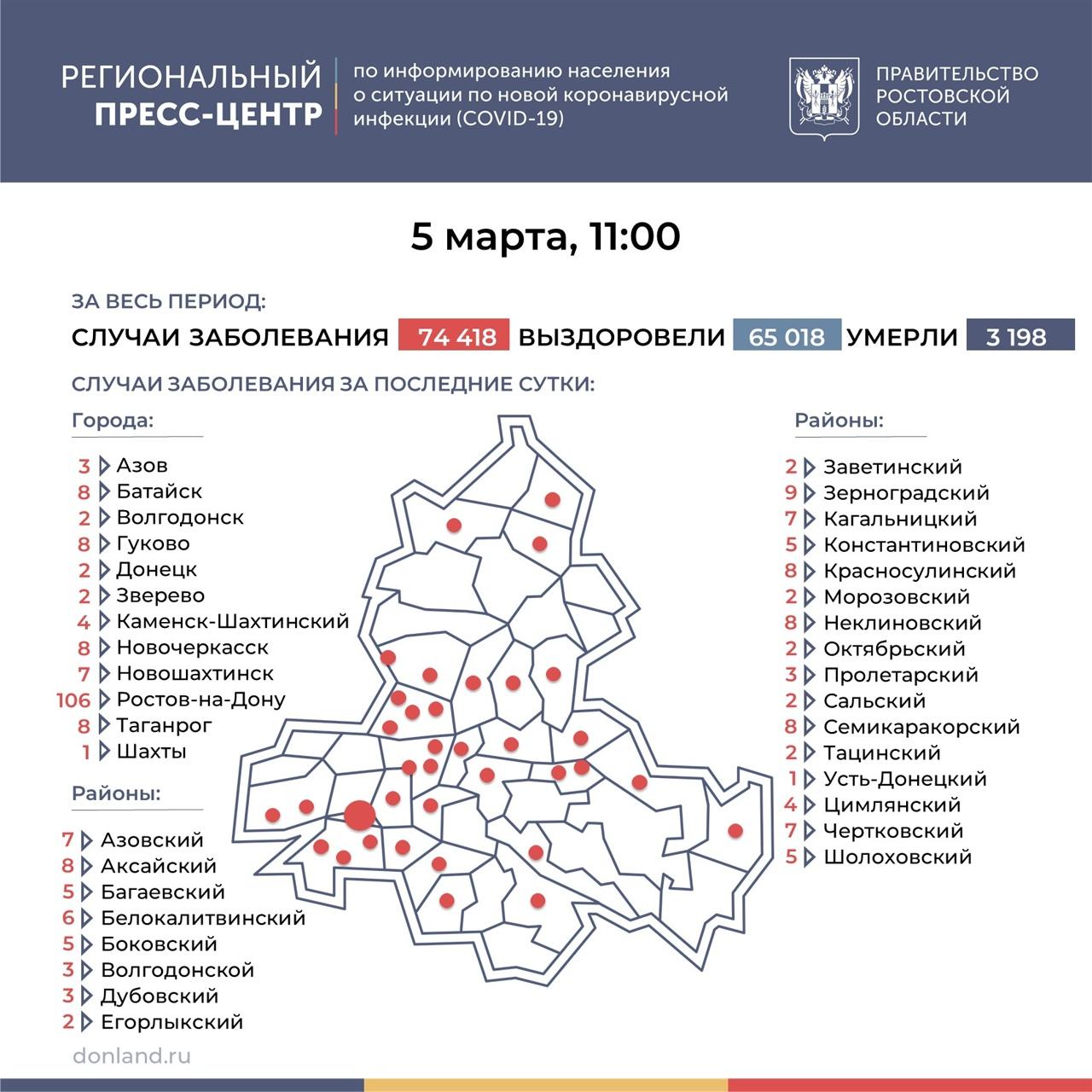 На Дону число инфицированных COVID-19 выросло на 273, в Таганроге 8 новых случаев