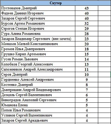 Седьмой этап Чемпионата Тверской области по мотоджимхане пройдет в Бежецке