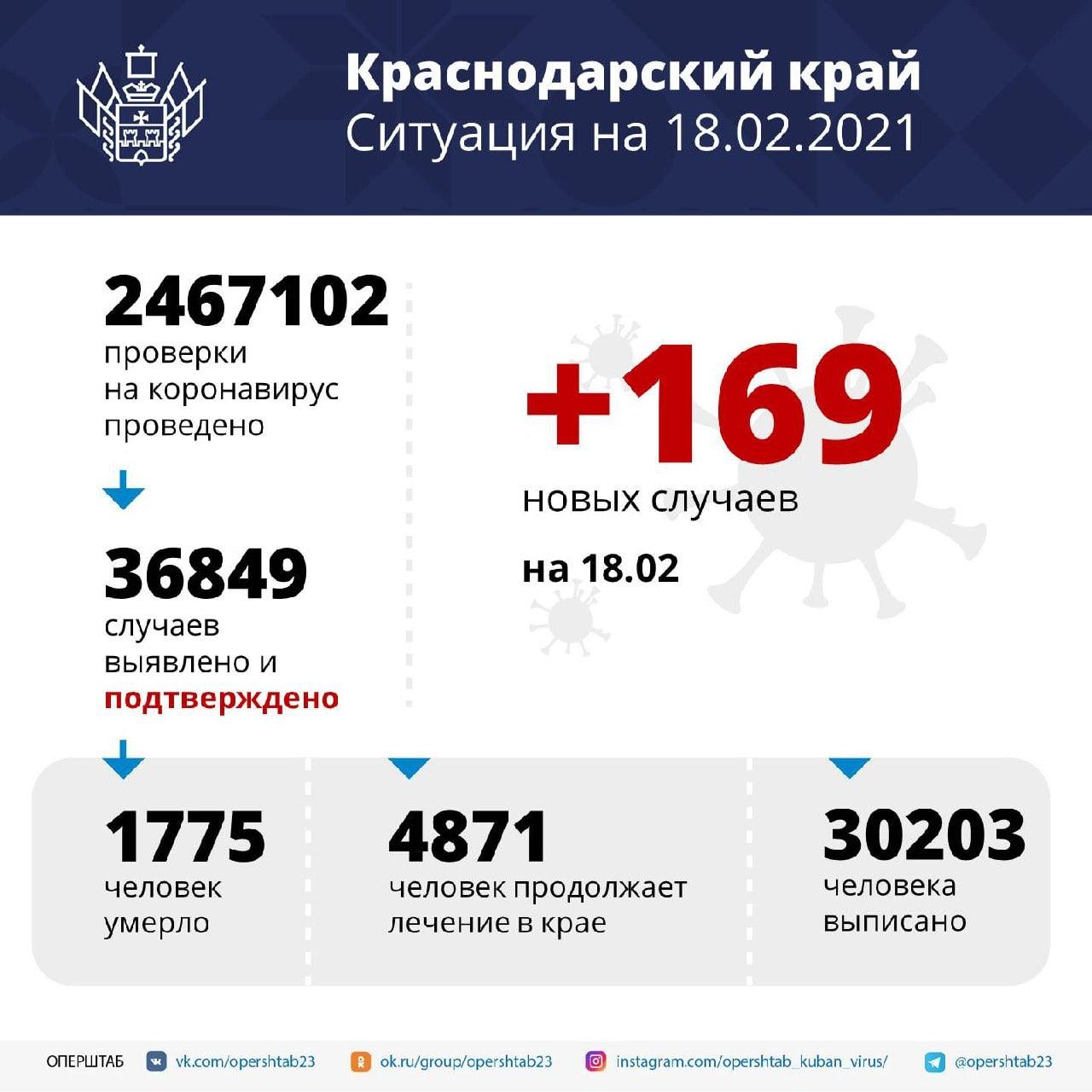 На Кубани зарегистрировали 169 новых случаев заболевания коронавирусомСреди...