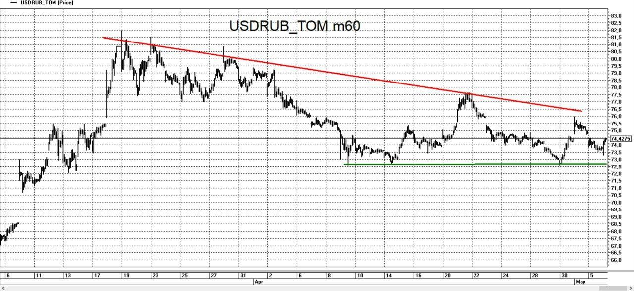 Динамика валютной пары USD - RUB