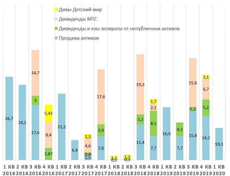 АФК Система отчет за 1 кв. 2020 года, изображение №1